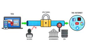 VPN Temporal