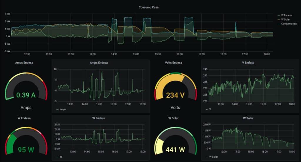Panel de Grafana con Datos de InfluxDB
